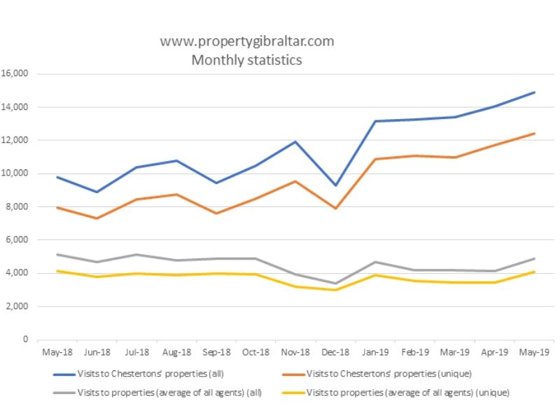 Chestertons' statistics on property portals forge ahead Image